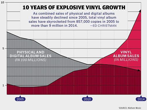 bb7-vinyl-charts-02-billboard-510