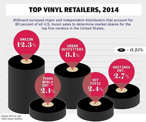 bb7-vinyl-charts-04-billboard-510